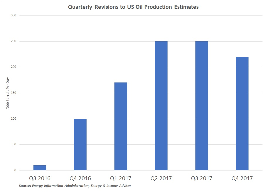 EIA Quarterly Revisions