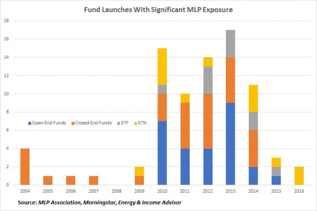 MLP Fund Launches