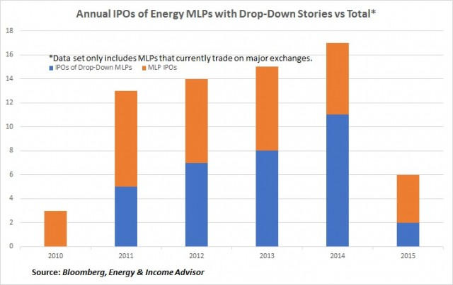 MLP IPOs Drop Downs vs Total