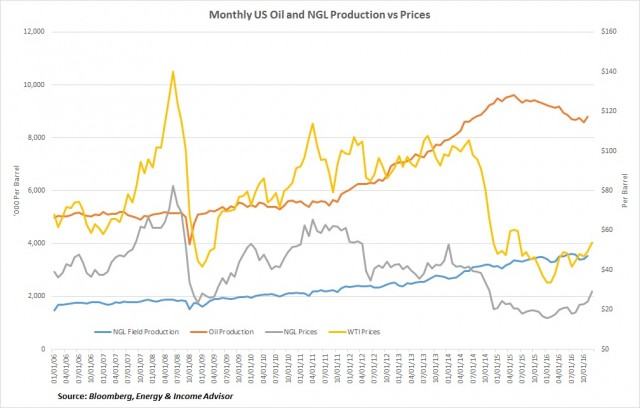 WTI NGLs and Production