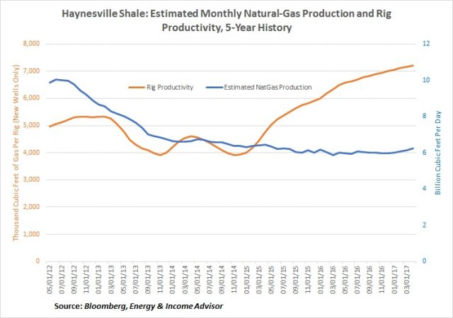 Haynesville Production Trends