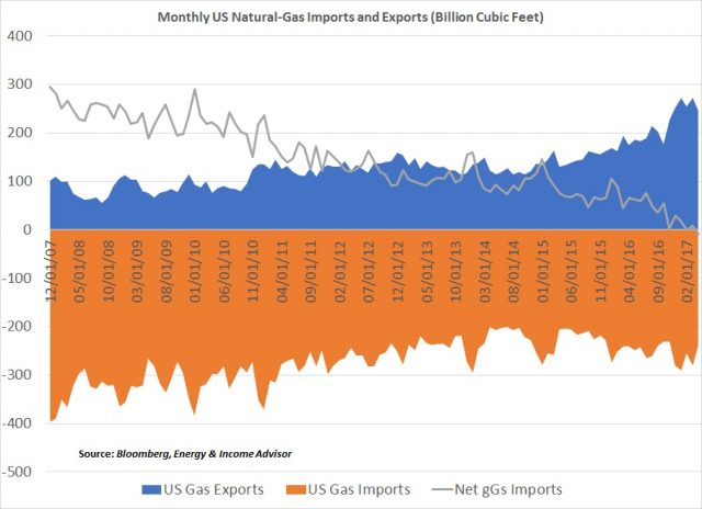 Monthly US Natgas Imports and Exports