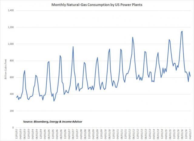 Natgas Consumption Power Plants