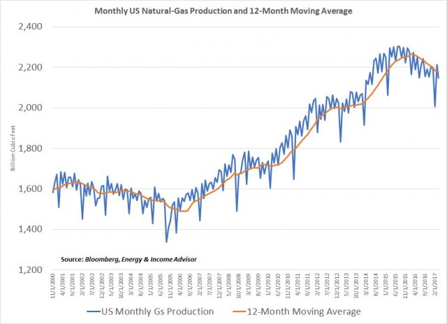 Natgas production