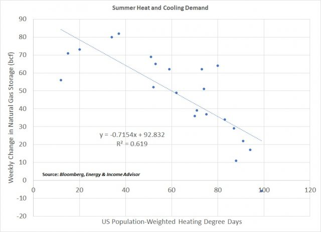 Summer Heat and Cooling Demand