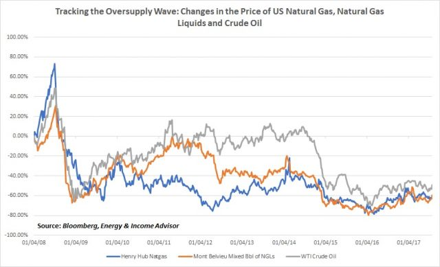 US Natgas NGL and Oil Prices