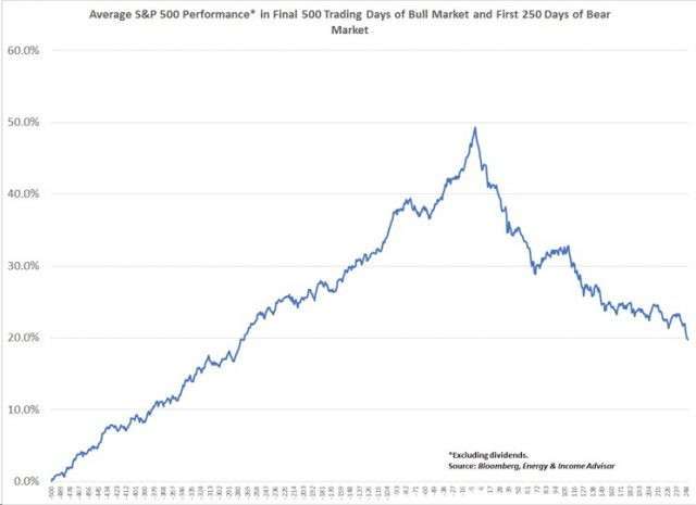 EIA -- SPX Avg Performance End Bull Start Bear