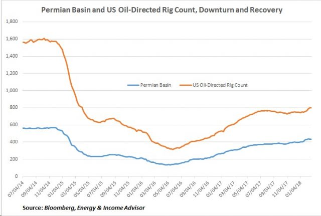 Rig Count Permian