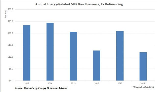 Annual MLP Bond Issuance