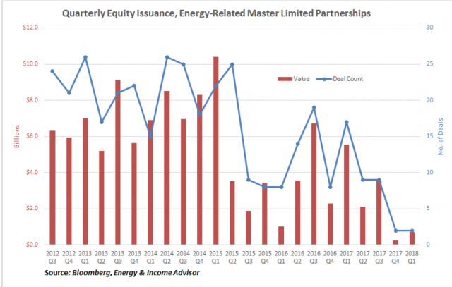 P Quarterly Equity Issuance