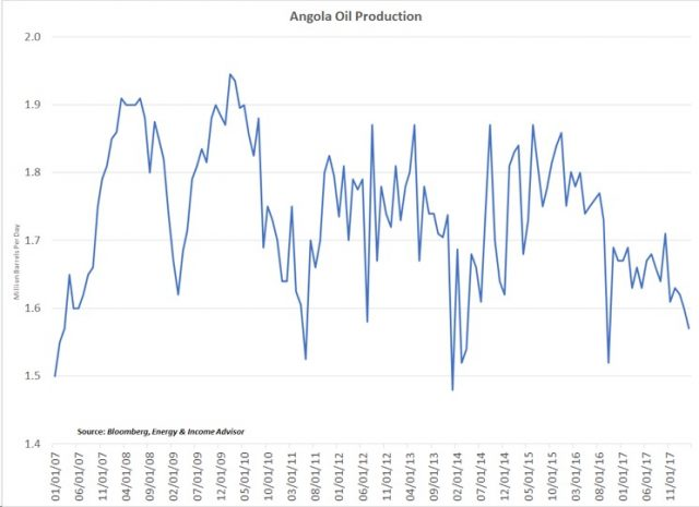 Angola Oil production