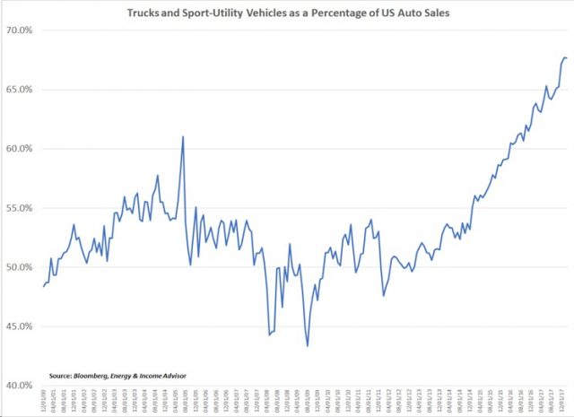 US Truck and SUV Sales